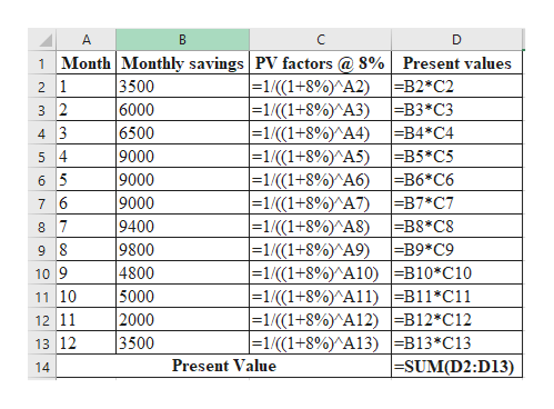 A D 1 Month Monthly savings PV factors@ 8% Present values |=1/((1+8%)^A2) |=1/(1+8%)^A3) |=1/((1+8%)^A4) =B4*C4 |-1/(1+8%)^A5) |-1/(1+8%)^A6) |=1/((1+8%)^A7) |=1/(1+8%)^A8) |=1/ (( 1 + 8%)^A9) |=1/((1+8%)^A10)B10*C10 = 1/ (( 1+8%)^A1 1) B11*C11 = 1 / (( 1+8% )^A12)B12*C12 = 1 / (( 1+8% )^A13) B13 C13 3500 6000 6500 9000 9000 9000 =B2*C2 ЕВ3*СЗ 2 1 3 2 4 3 5 4 -B5 C5 -B6*C6 =B7 C7 =B8*C8 =B9*C9 6 5 7 6 9400 9800 4800 5000 2000 3500 8 7 9 8 10 9 11 10 12 11 13 12 |=SUM(D2:D13) Present Value 14 co.