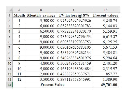A C D 1 Month Monthly savings PV factors@ 8% |Present values 3,500.00 0.925925925925926 6,000.00 0.857338820301783 6,500.00 0.793832241020170 9,000.00 0.735029852796453 9,000.00 0.680583 197033753 9,000.00 0.630169626883105 9,400.00 0.583490395262 134 9,800.00 0.540268884501976 4,800.00 0.500248967 131459 5,000.00 0.463193488084684 2,000.00 0.428882859337671 3,500.00 0.397113758645991 3,240.74 5,144.03 1 2 2 3 5,159.91 4 6,615.27 4 5 5 6,125.25 6 5,671.53 7 7 5,484.81 5,294.64 9 2,401.20 2,315.97 9 10 10 11 11 857.77 12 12 1,389.90 13 Present Value 49,701.00 14