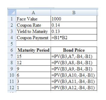 А В 1 Face Value 2 Coupon Rate 3 Yield to Maturity 0.13 4 Coupon Payment=B1*B2 1000 0.14 5 6 Maturity Period Bond Price |=PV(B3,A7,-B4,-B1) |=PV(B3,A8,-B4,-B1) |=PV(B3.A9,-B4,-B1) |=PV(B3,A10,-B4,-B1) |=PV(B3,A11,-B4,-B1) | -PVВЗ,А12,-В4,-B1) 7 15 8 12 9 9 10 6 11 3 12 1