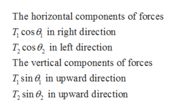 The horizontal components of forces T cos in right direction T, cose, in left direction The vertical components of forces Tsin in upward direction T, sin , in upward direction