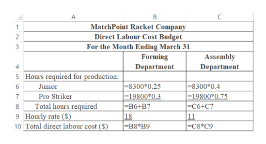 A C MatchPoint Racket Company Direct Labour Cost Budget For the Month Ending March 31 2 Assembly Forming Department Department 4 5 Hours required for production: Junior Pro Striker Total hours required 9 Hourly rate (S) 10 Total direct labour cost ($) =8300*0.25 19800*0.3 =B6+B7 -8300*0.4 =19800*0.75 =C6+C7 11 =C8*C9 6 7 18 =B8*B9