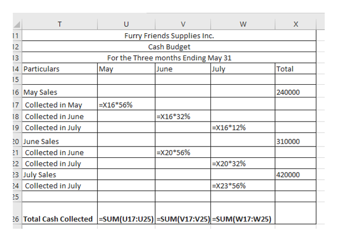 T U W х Furry Friends Supplies Inc. Cash Budget For the Three months Ending May 31 June 11 12 13 July 14 Particulars Total May 15 16 May Sales 240000 X16 56% 17 Collected in May 18 Collected in June 19 Collected in July 20 June Sales 21 Collected in June 22 Collected in July 23 July Sales 24 Collected in July =X16*32% X16*12% 310000 =X20 56% =x20*32% 420000 x23*56% 25 26 Total Cash Collected -SUM(U17:U25) -SUM(V17:V25) =SUM(W17:W25)