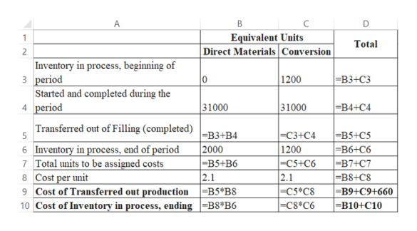 В Equivalent Units Direct Materials Conversion Total Inventory in process, beginning of 3 period Started and completed during the 4 period 1200 0 -Вз-СЗ 31000 31000 -B4 +C4 Transferred out of Filling (completed) =B3+B4 2000 B5+B6 2.1 -B5+C5 B6+C6 B7+C7 =B8+C8 B9+C9+660 -B10+C10 |-С3+C4 1200 C5+C6 2.1 -C5 C8 -C8*C6 6 Inventory in process, end of period 7 Total units to be assigned costs 8 Cost per unit 9 Cost of Transferred out production B5*B8 10 Cost of Inventory in process, ending =B8*B6