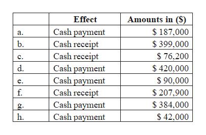 Amounts in (S) Effect Cash payment Cash receipt Cash receipt Cash payment Cash payment Cash receipt Cash payment Cash payment $187,000 а. b. $ 399,000 $76,200 C. d. $ 420,000 90,000 е. $ 207,900 f. $ 384,000 g. h. $42.000