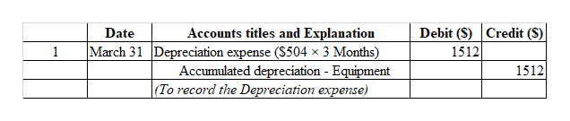 Debit (S) Credit (S) Accounts titles and Explanation March 31 Depreciation expense ($504 x 3 Months) Accumulated depreciation - Equipment |(To record the Depreciation expense) Date 1 1512 1512