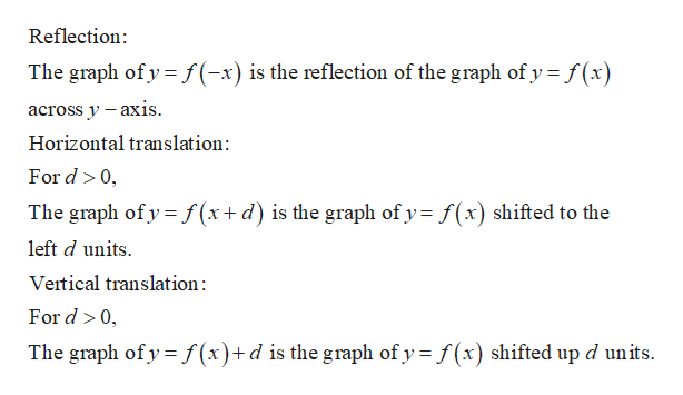 Reflection The graph of y f(-x) is the reflection of the graph of y f(x across y -axis Horizontal translation: For d 0 The graph of y f (x+ d) is the graph of y f(x) shifted to the left d units Veitical translation: For d 0, The graph of y f(x)+d is the graph of y f(x) shifted up d units