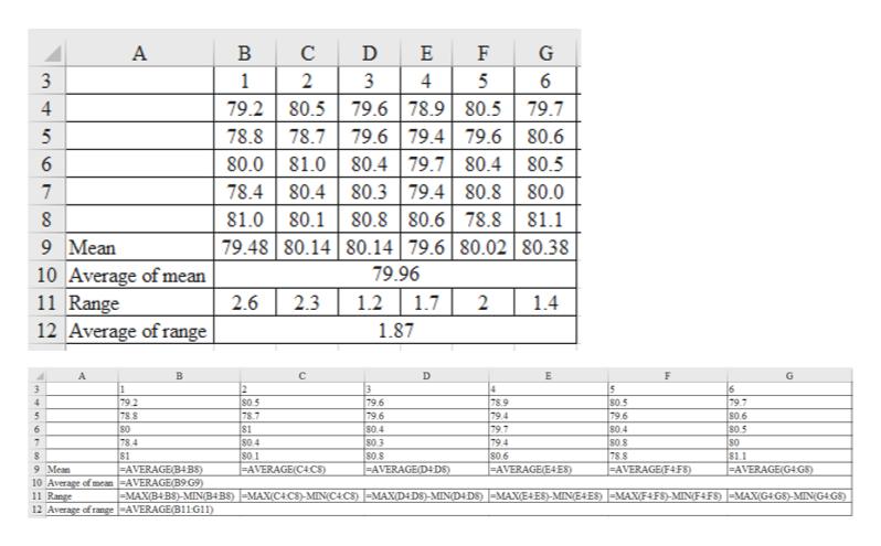 А В C Е F G 3 1 2 3 6 4 79.6 78.980.5 |79.7 79.6 79.4 79.6 80.6 81.080.479.780.480.5 78.4 80.480.3 79.480.8|80.0 81.080.180.8 80.678.881.1 79.48 80.14 80.14| 79.6 | 80.02 |80.38 79.2 80.5 4 78.7 78.8 5 80.0 7 9 Mean 10 Average of mean 11 Range 12 Average of range 79.96 1.7 2.6 2.3 1.2 2 1.4 1.87 D G A 6 79.7 8S0.6 S0 5 80 81.1 |-AVERAGE(G4GS) 1 79 2 78 8 S0.5 78.7 81 s0 4 80.1 -AVERAGE(C4CS) 79.6 79.6 S0 4 803 808 AVERAGE(D4DS) 78.9 79.4 79.7 79.4 80.6 =AVERAGE(E4 ES) 80.5 79.6 804 6 78.4 S1 -AVERAGE(B4BS) RAGE(B9 |-MAX(B4 BS ) -MIN(B4BS )- MAX(C4CS)-MIN(C4CS) -MAX(D4D8 )-MIND4D8 ) - MAXEAES)-MINEAES) -MAXF4F8)-MINF4FS) MAXG4GS)-MIN(G4G8) 78.8 =AVERAGE(F4FS) 9 Mean 10 Average of mean 11 Range 12 Average of range |-AVERAGE(B11G11)