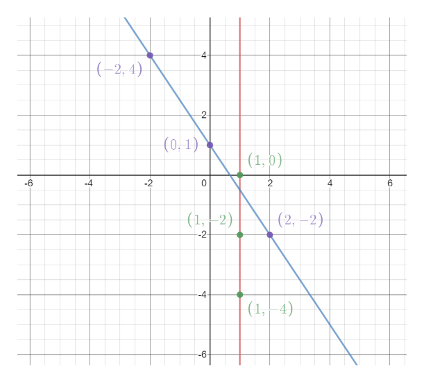 4 (-2, 4) (0-1) (1,0) -4 -6 -2 C 2 4 6 (1, 2) (2, 2) -2 --4 (1, 4) -6