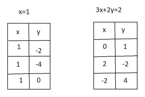 3x+2y 2 x 1 X y 0 1 1 -2 2 -2 1 -4 1 0 4 -2 X