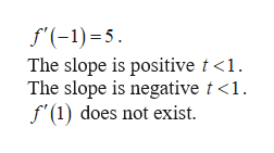 f-1)5 The slope is positive t <1. The slope is negative t <1 f (1) does not exist
