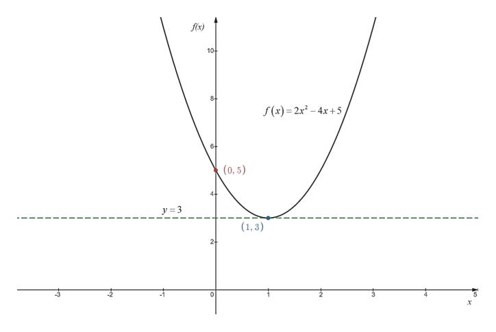 flx) 10 84 f(x)= 2x-4x+5 (0, 5) y 3 (1,3) 0