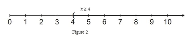 x2 4 + + 4 1 2 3 5 6 7 9 10 Figure 2