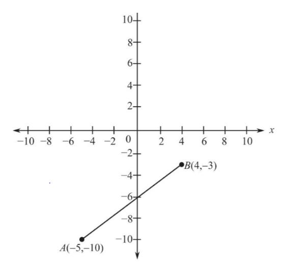 10+ 8+ 6+ 4+ 2+ + -10-8-6 -4-2 0 + 6 2 4 x 8 10 -2+ В(4,-3) 4 10 A(-5,-10) OC