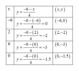 (x,y) -6 - x 4 -6-(-6) = 0 (-6,0) -6 4 -6-(2) (2-2) 2 -2 4 -6-(6) =-3 (6,-3) 6 4 -6-(0) y = 0 (0,-1.5) =-1.5 4