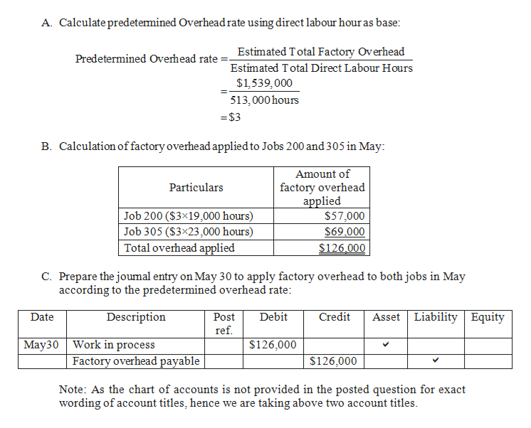 A. Calculate predetermined Overheadrate using direct labour hour as base: Estimated Total Factory Overhead Predetermined Overhead rate Estimated Total Direct Labour Hours $1,539,000 513,000 hours =$3 B. Calculation offactory overheadapplied to Jobs 200 and 305 in May Amount of factory overhead applied $57,000 $69.000 Particulars Job 200 (S3x19,000 hours) Job 305 ($3x23,000 hours) Total overhead applied $126.000 C. Prepare the joumal entry on May 30 to apply factory overhead to both jobs in May according to the predetermined overhead rate: Asset Liability | Equity Description Debit Credit Date Post ref. May30 Work in process $126,000 Factory overhead payable $126,000 Note: As the chart of accounts is not provided in the posted question for exact wording of account titles, hence we are taking above two account titles