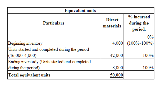 Equivalent units % incurred Direct Particulars during the materials period 0% Beginning inventory Units started and completed during the period |(46,000-4,000) |Ending inventody (Units started and completed |during the period) Total equivalent units 4,000 (100%-100%| 42,000 100% 8.000 100% 50,000