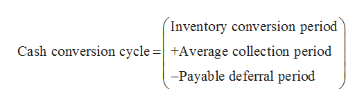 Inventory conversion period Cash conversion cycle = +Average collection period -Payable deferral period