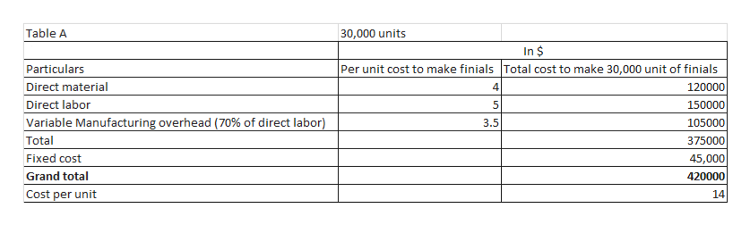 |30,000 units Table A In $ Per unit cost to make finials Total cost to make 30,000 unit of finials Particulars Direct material 120000 4 Direct labor 5 150000 Variable Manufacturing overhead (70% of direct labor) 3.5 105000 Total 375000 45,000 Fixed cost Grand total 420000 Cost per unit 14