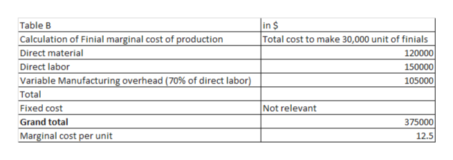 in $ Table B Calculation of Finial marginal cost of production Total cost to make 30,000 unit of finials 120000 150000 Direct material Direct labor Variable Manufacturing overhead (70% of direct labor) Total Fixed cost Grand total Marginal cost per unit 105000 Not relevant 375000 12.5