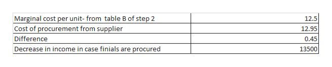 Marginal cost per unit- from table B of step 2 Cost of procurement from supplier 12.5 12.95 Difference 0.45 13500 Decrease in income in case finials are procured