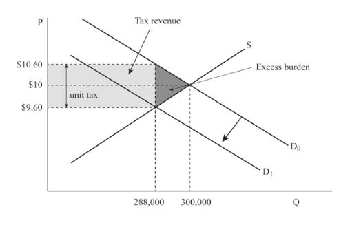 Tax revenue Excess burden $10.60 $10 unit tax $9.60 Do DI Q 300,000 288,000