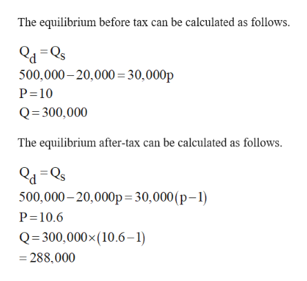 The equilibrium before tax can be calculated as follows. 500,000-20,000 30,000p P 10 Q 300,000 The equilibrium after-tax can be calculated as follows. d=Qs 500,000-20,000p 30,000 (p-1) P 10.6 Q 300,000x (10.6-1) 288,000