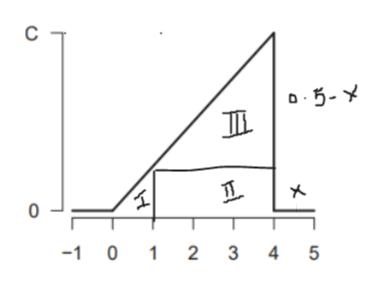 C D5-Y -1 0 1 2 3 4 5