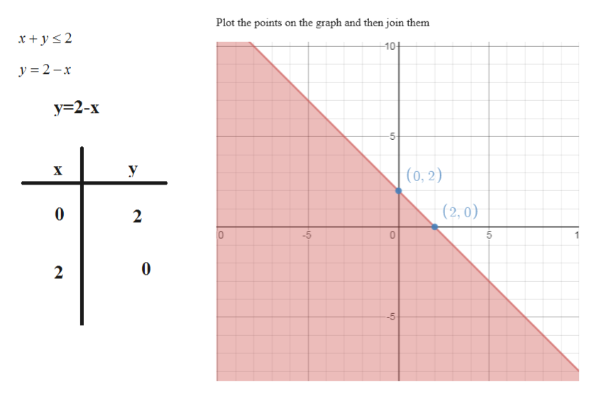 Plot the points on the graph and then join them x+y2 10+ y 2-x у-2-х 5 У х (0,2) (2, 0) 0 2 -5 5 2 -5 LO