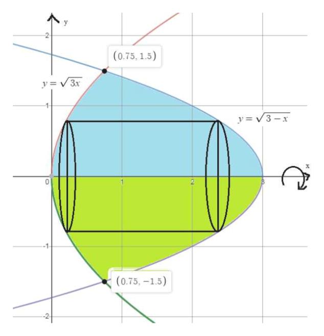 (0.75, 1.5) y=v3x y=3-x (0.75,-1.5)