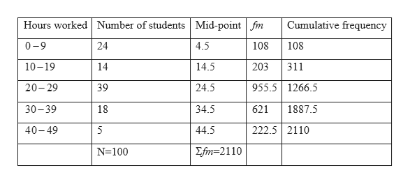 Hours worked Number of studentsMid-point fm Cumulative frequency 0-9 24 4.5 108 108 203 10-19 14 14.5 311 955.5 1266.5 24.5 20-29 39 30-39 18 34.5 621 1887.5 44.5 40-49 5 222.5 2110 Σ i-2110 N 100
