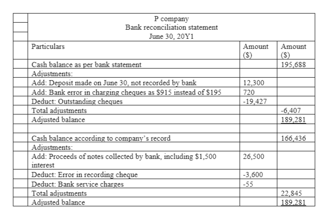 P company Bank reconciliation statement June 30, 20Y1 Particulars Amount Amount (S) (S) 195,688 Cash balance as per bank statement Adjustments Add: Deposit made on June 30, not recorded by bank Add: Bank error in charging cheques as $915 instead of $195 Deduct: Outstanding cheques Total adjustments Adjusted balance 12,300 720 | -19,427 -6.407 189 281 Cash balance according to company's record Adjustments: Add: Proceeds of notes collected by bank, including $1,500 interest Deduct: Error in recording cheque Deduct: Bank service charges Total adjustments Adjusted balance 166,436 26,500 -3,600 -55 22,845 189.281