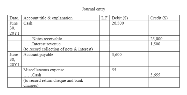 Journal entry Date. Account title & explanation June Cash 30 L.F Debit ($) Credit (S) 26,500 20Υ1 .Notes receivable Interest revenue (to record collection of note & interest) June Account payable 30, 20Υ1 25,000 1,500 3,600 Miscellaneous expense .Cash (to record return cheque and bank charges) 55 3,655