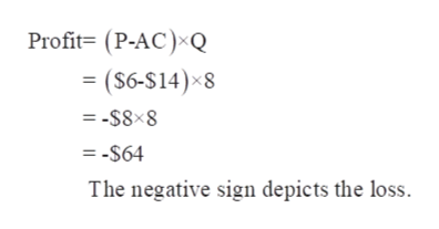 Profit= (P-AC) Q (S6-S14) 8 = -S8x8 = -$64 The negative sign depicts the loss.