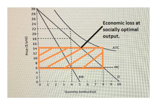 30 28 26 Economic loss at 24 socially optimal 22 20 output. 18 16 АTС 14 12 10 мC 6 4 MR 2 3 10 1 5 Quantity (units/day) Price ($/unit)