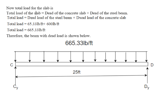Now total load for the slab is Total load of the slab Dead of the concrete slab Dead of the steel beam Total load Dead load of the steel beam + Dwad load of the concrete slab Total load 65.33lb/ft+ 600lb/ft Total load 665.33lb/ft Therefore, the beam with dead load is shown below. 665.33lb/ft 25ft Cy Dy