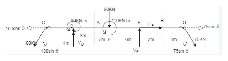 90KN 20KN.m 100KN.m F C G HF 75cos 100cos 3m 6m 75KN 3mE 2m 3m VD 100K 4m 100sin 75sin