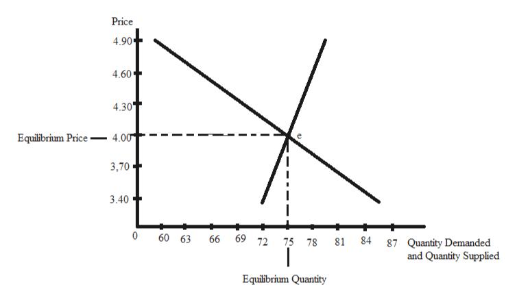 Price 4.90 4.60 4.30 Equilibrium Price- 4.00 3,70 3.40 0 60 63 69 72 75 788184 87 Quantity Demanded and Quantity Supplied 66 Equilibrium Quantity 99