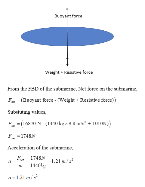 Buoyant force Weight Resistive force From the FBD of the submarine, Net force on the submarine, Ft (Buoyant force - (Weight + Resistive force)) net Substuting values = (16870 N - (1440 kgx 9.8 m/s2 + 1010N)) F ner F 1748N ner Acceleration of the submarine 1748N 121 m/s het 1440kg т a 1.21 m/s