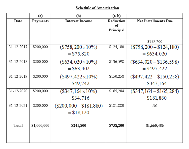 Schedule of Amortization (b) (a) Раyments (a-b) Date Interest Income Reduction Net Installments Due of Principal $758,200 ($758, 200 $124,180) ($758, 200 x 10% $200,000 $124,180 31-12-2017 =$75,820 = $634,020 ($634, 020 x10%) $63,402 ($634, 020-$136,598) = $497,422 31-12-2018 $200,000 $136,598 ($497,422 x10% ($497,422-$150,258) 31-12-2019 $200,000 $150,258 = $49,742 $347,164 31-12-2020 $200,000 ($347,164x10%) (S347,164 $165,284) $181,880 $165,284 $34,716 ($200, 000-$181,880) =$18,120 31-12-2021 $200,000 $181,880 Nil $1,000,000 $241,800 $1,660,486 $758,200 Total