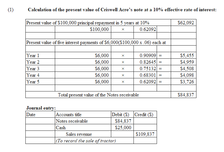 (1) Calculation of the present value of Criswell Acre's note at a 10% effective rate of interest: Present value of $100,000 principal repayment in 5 years at 10% $62,092 $100,000 0.62092 Present value of five interest payments of $6,000(S100,000 x .06) each at Year 1 Year 2 Year 3 Year 4 Year 5 0.90909 0.82645 $5,455 $4,959 $6,000 X $6,000 $6,000 X 0.75132 $4,508 $4,098 X 0.68301 $6,000 $6,000 0.62092 $3,726 Total present value of the Notes receivable $84,837 Journal entry: Accounts title Notes receivable Cash Date Debit (S) Credit (S) $84,837 $25,000 $109,837 Sales revenue (To record the sale of tractor)
