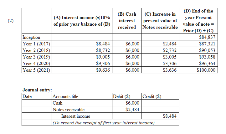 (D) End of the year Present (B) Cash (C) Increase in (A) Interest income @10% of prior year balance of (D) (2) interest present value of value of note = received Notes receivable Prior (D)(C) Inception Year 1 (2017) Year 2 (2018) Year 3 (2019) Year 4 (2020) Year 5 (2021) $84,837 $8,484 $8,732 $6,000 $2,484 $2,732 $87,321 $6,000 $90,053 $93,058 $96,364 $9,005 $6,000 $6,000 $3.005 $3,306 $3,636 $9,306 $9,636 $6,000 $100,000 Journal entry: Date Accounts title Cash Notes receivable Debit (S) $6,000 $2,484 Credit (S) Interest income S8,484 |(To record the receipt of first year interest income)
