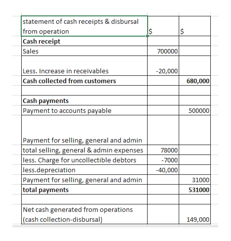 statement of cash receipts & disbursal from operation Cash receipt Sales 700000 Less. Increase in receivables Cash collected from customers -20,000 680,000 Cash payments Payment to accounts payable 500000 Payment for selling, general and admin total selling, general & admin expenses less. Charge for uncollectible debtors less.depreciation Payment for selling, general and admin total payments 78000 -7000 -40,000 31000 531000 Net cash generated from operations (cash collection-disbursal) 149,000