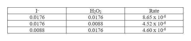 I H2O2 Rate 8.65 x 10-6 4.52 x 10-6 0.0176 0.0176 0.0176 0.0088 4.60 x 10-6 0.0088 0.0176