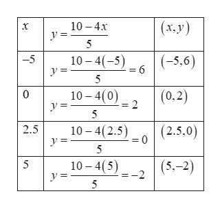 (x,y) 10 4x y = 5 10 4(-5 y = (-5,6) 6 -5 9 = 5 10 4(0) (0,2) 2 0 5 10-4(2.5) (2.5,0) 2.5 _ 0 = 10-4(5 y = (5.-2) 5 -2 5