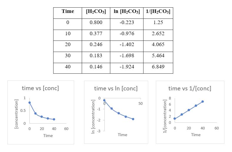 In [H2CO3 Time [H2CO3] 1/H2CO3] 0 0.800 -0.223 1.25 0.377 2.652 10 -0.976 20 0.246 -1.402 4.065 30 5.464 0.183 -1.698 40 0.146 -1.924 6.849 time vs [conc] time vs In [conc] time vs 1/[conc] .NK. 50 0.5 0 20 40 60 0 20 40 60 Time Time Time