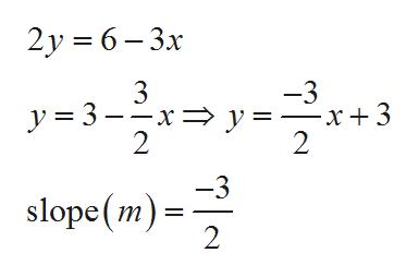 2y 6-3x y-3 -3 -x+3 2 3 —х—D у- 2 -3 slope (m) 2