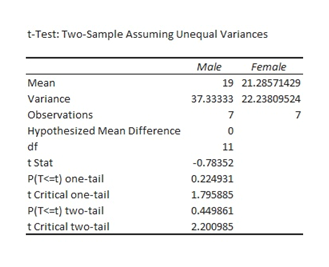 t-Test: Two-Sample Assuming Unequal Variances Female Male Mean 19 21.28571429 Variance 37.33333 22.23809524 Observations 7 7 Hypothesized Mean Difference df 11 tStat -0.78352 PIT<=t) one-tail 0.224931 t Critical one-tail 1.795885 PIT<=t) two-tail 0.449861 Critical two-tail 2.200985