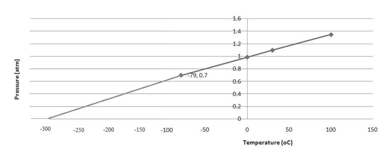 1.6 1.4 1.2 1 0.8 79,0.7 0.6 0.4 0.2 -300 -200 150 -50 100 150 -250 -100 Temperature (oC) Pressure (atm) 50