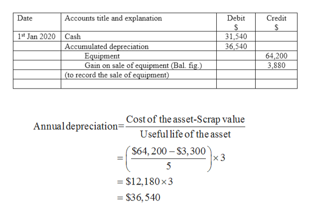 Debit Date Accounts title and explanation Credit 31,540 36,540 1st Jan 2020 Cash Accumulated depreciation Equipment Gain on sale of equipment (Bal. fig.) (to record the sale of equipment) 64,200 3,880 Cost of the asset-Scrap value Annual depreciation=- Useful life of the asset $64,200- $3,300 x 3 5 = $12,180 x3 = $36,540
