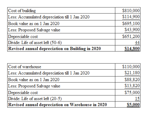 Cost of building Less: Accumulated depreciation till 1 Jan 2020 Book value as on 1 Jan 2020 Less: Proposed Salvage value Depreciable cost Divide: Life of asset left (50-6) Revised annual depreciation on Building in 2020 $810,000 $114,900 $695,100 $43,900 $651,200 44 $14.800 Cost of warehouse Less: Accumulated depreciation till 1 Jan 2020 Book value as on 1 Jan 2020 Less: Proposed Satvage value Depreciable cost Divide: Life of asset left (20-5) Revised annual depreciation on Warehouse in 2020 $110,000 S21,180 $88,820 $13,820 $75,000 15 $5,000
